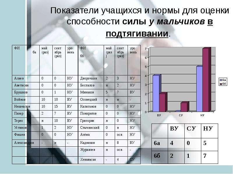 Анализ педагогических результатов на основе мониторинга учащихся средней школы ТИНУС ВАЛЕНТИНА МИХАЙЛОВНА учитель физической, слайд 17