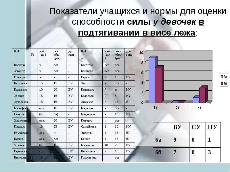 Анализ педагогических результатов на основе мониторинга учащихся средней школы ТИНУС ВАЛЕНТИНА МИХАЙЛОВНА учитель физической, слайд 18