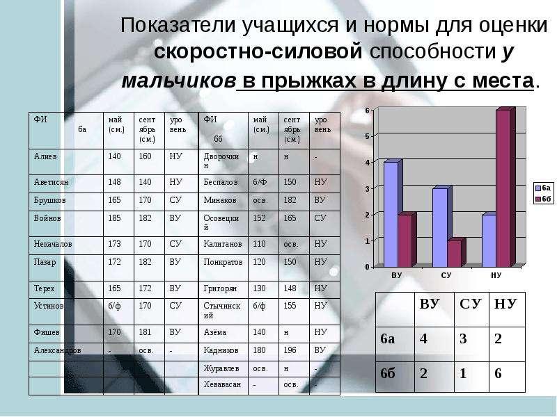 Анализ педагогических результатов на основе мониторинга учащихся средней школы ТИНУС ВАЛЕНТИНА МИХАЙЛОВНА учитель физической, слайд 19