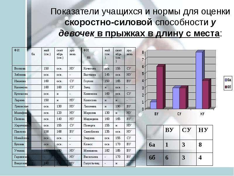 Анализ педагогических результатов на основе мониторинга учащихся средней школы ТИНУС ВАЛЕНТИНА МИХАЙЛОВНА учитель физической, слайд 20