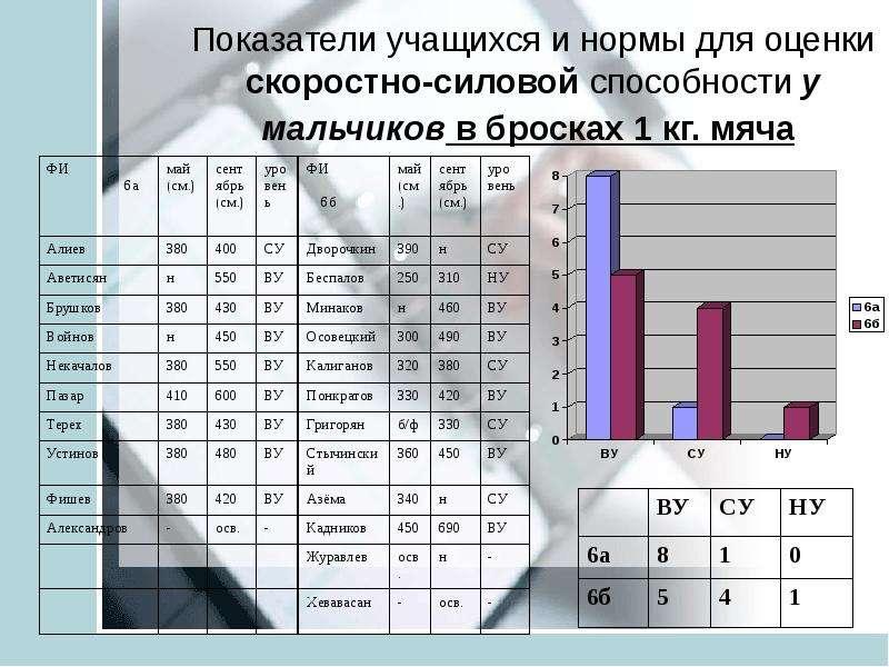 Анализ педагогических результатов на основе мониторинга учащихся средней школы ТИНУС ВАЛЕНТИНА МИХАЙЛОВНА учитель физической, слайд 21