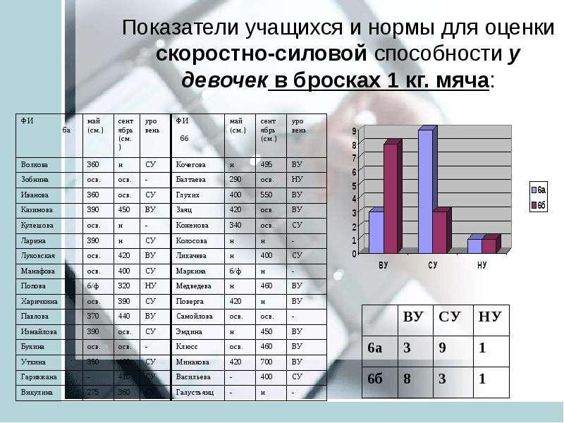 Анализ педагогических результатов на основе мониторинга учащихся средней школы ТИНУС ВАЛЕНТИНА МИХАЙЛОВНА учитель физической, слайд 22