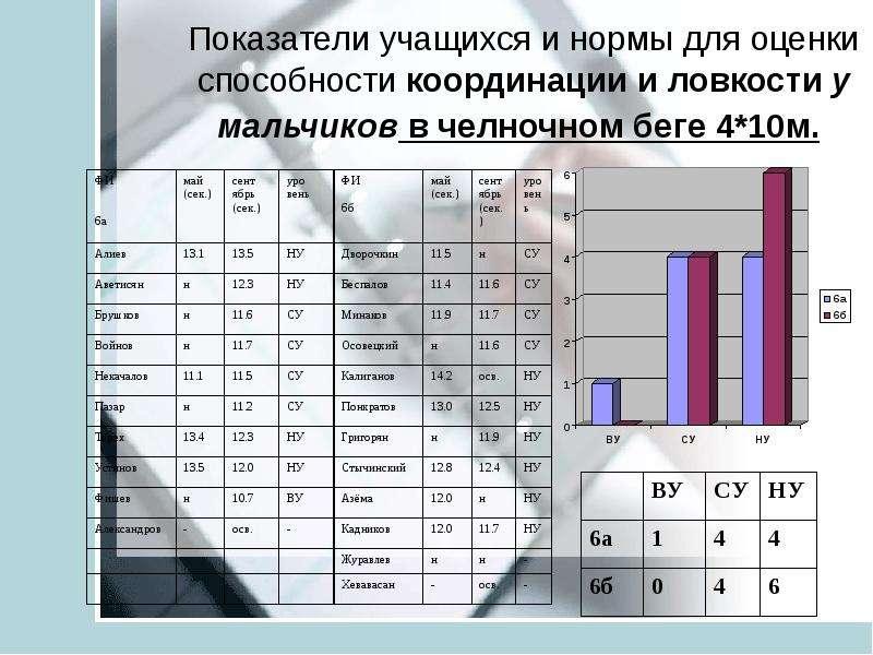 Анализ педагогических результатов на основе мониторинга учащихся средней школы ТИНУС ВАЛЕНТИНА МИХАЙЛОВНА учитель физической, слайд 23