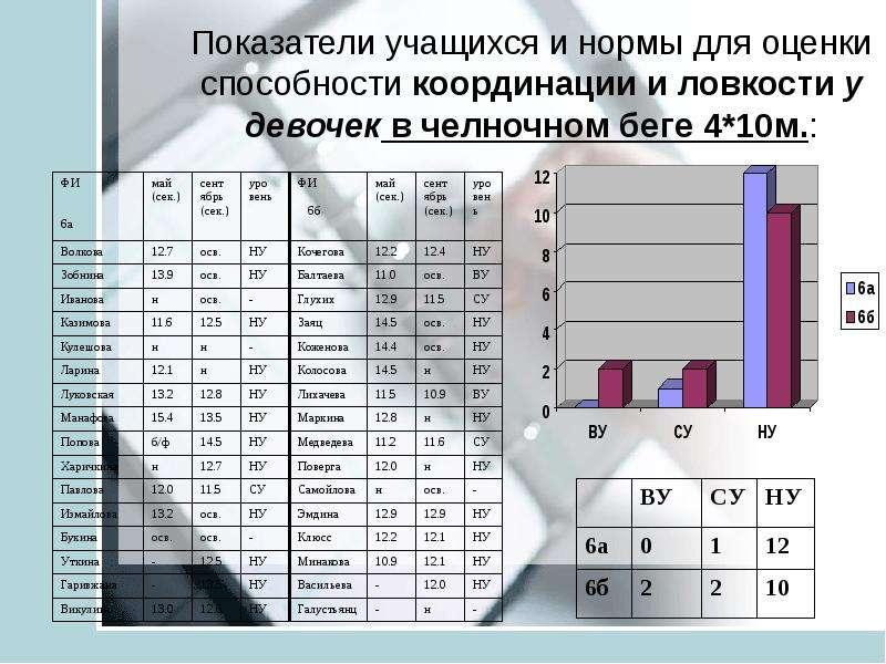 Анализ педагогических результатов на основе мониторинга учащихся средней школы ТИНУС ВАЛЕНТИНА МИХАЙЛОВНА учитель физической, слайд 24