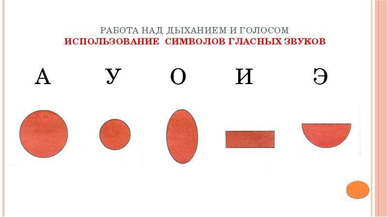 Знакомство со звуковыми символами в логопедии цель