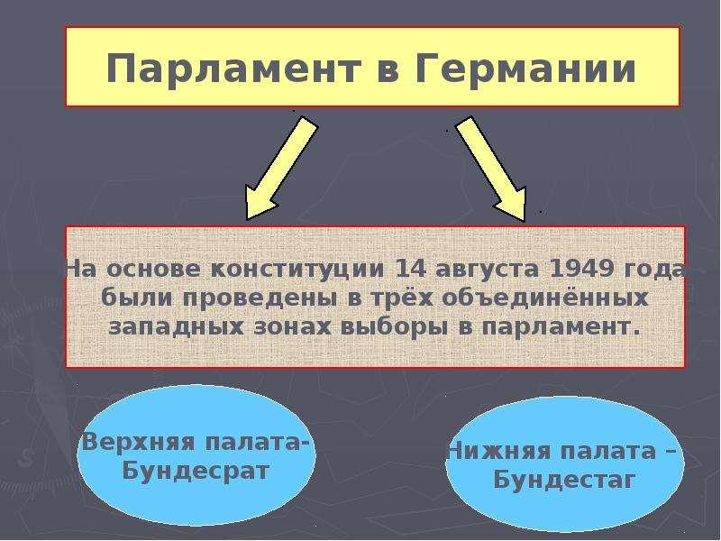 Тема урока « Германия: раскол и объединение», рис. 7