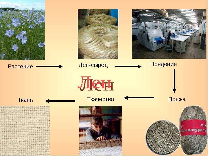 Как это сделано ткань изо льна