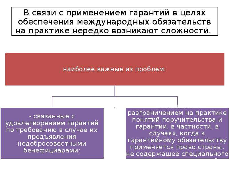 Банковские гарантии во внешнеэкономических связях, слайд 12