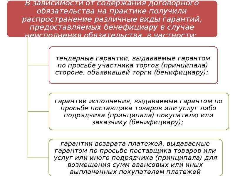 Банковские гарантии во внешнеэкономических связях, слайд 7