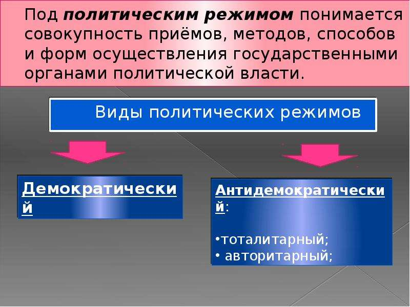 Под политическим режимом понимается совокупность приёмов, методов, способов и форм осуществления гос