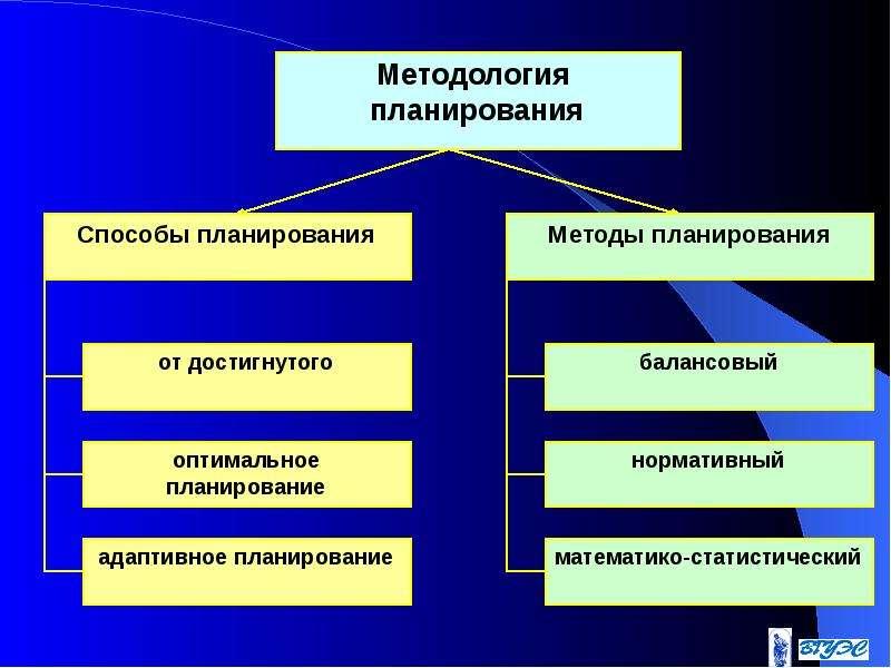 Схема нормативного метода планирования