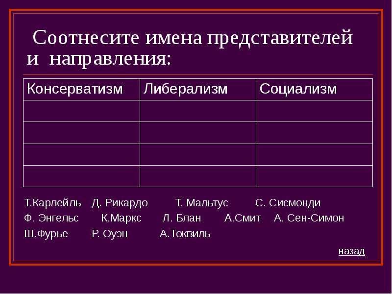 Соотнесите имена представителей и направления: