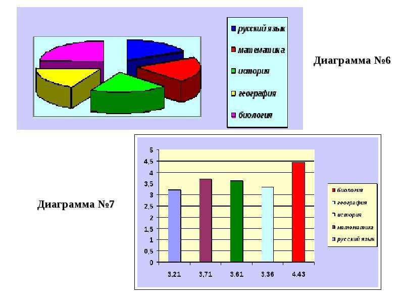 """Презентация по математике """"Диаграммы 6 класс"""" - скачать бесплатно"""