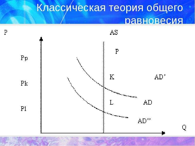 Классическая теория общего равновесия