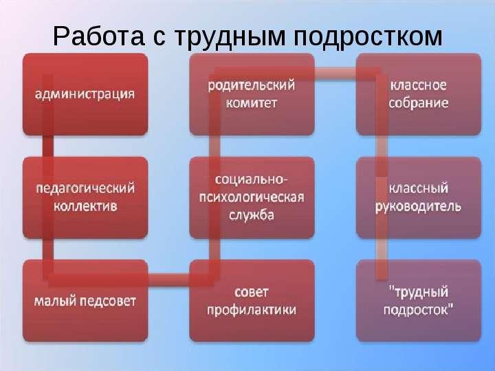Как наладить отношения и дисциплину в школе?, слайд 23
