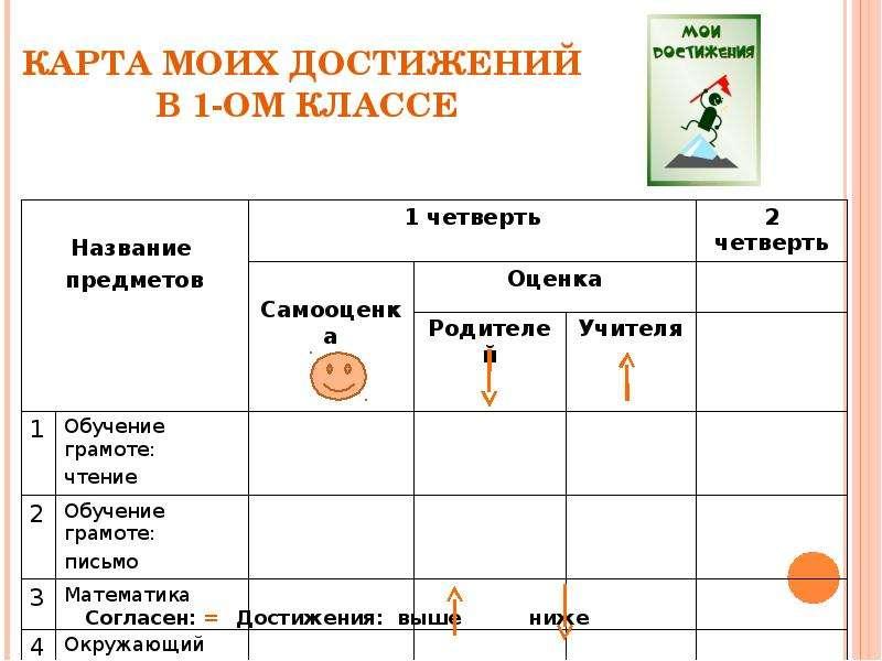 КАРТА МОИХ ДОСТИЖЕНИЙ В 1-ОМ КЛАССЕ