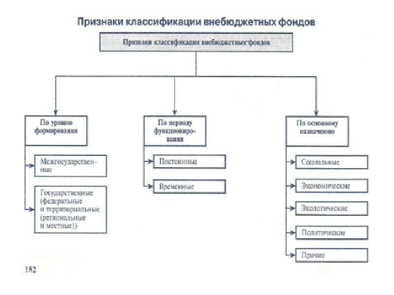 Государственные внебюджетные фонды. Задачи, признаки, функции, слайд 4