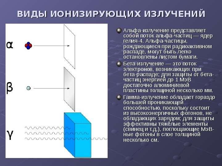 ВИДЫ ИОНИЗИРУЮЩИХ ИЗЛУЧЕНИЙ Альфа-излучение представляет собой поток альфа-частиц — ядер гелия-4. Ал