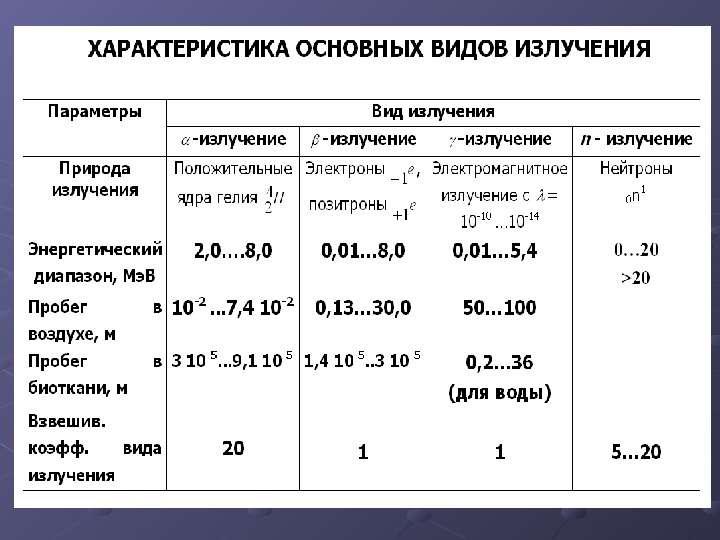 ИОНИЗИРУЮЩИЕ ИЗЛУЧЕНИЯ И РАДИАЦИОННАЯ ЗАЩИТА, слайд 5