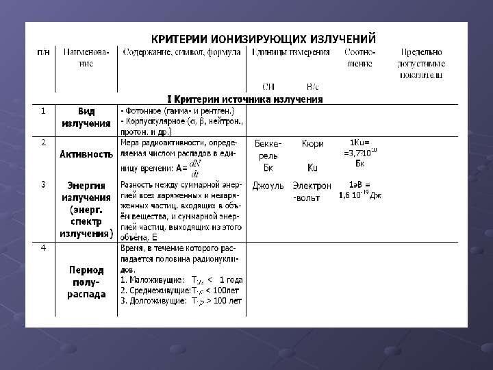 ИОНИЗИРУЮЩИЕ ИЗЛУЧЕНИЯ И РАДИАЦИОННАЯ ЗАЩИТА, слайд 8