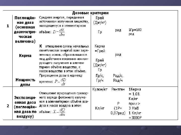 ИОНИЗИРУЮЩИЕ ИЗЛУЧЕНИЯ И РАДИАЦИОННАЯ ЗАЩИТА, слайд 10