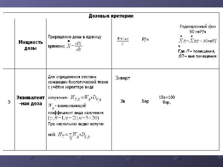 ИОНИЗИРУЮЩИЕ ИЗЛУЧЕНИЯ И РАДИАЦИОННАЯ ЗАЩИТА, слайд 11