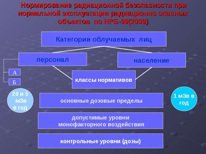 ИОНИЗИРУЮЩИЕ ИЗЛУЧЕНИЯ И РАДИАЦИОННАЯ ЗАЩИТА, слайд 19