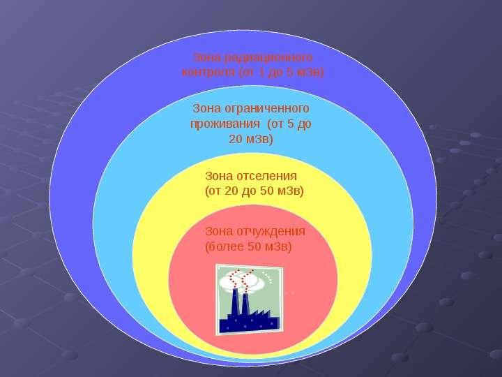 ИОНИЗИРУЮЩИЕ ИЗЛУЧЕНИЯ И РАДИАЦИОННАЯ ЗАЩИТА, слайд 23