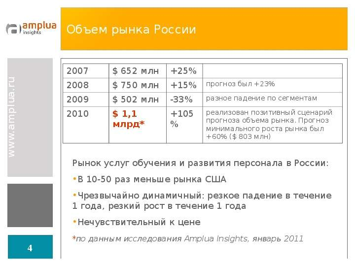 Объем рынка России