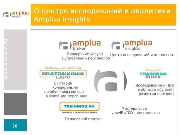 О центре исследований и аналитики Amplua Insights