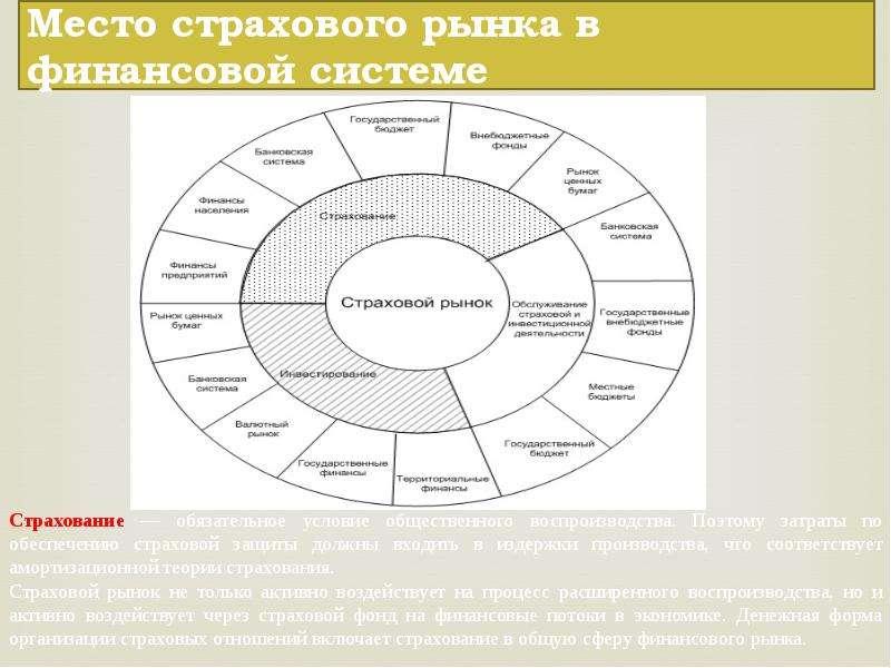 Место страхового рынка в финансовой системе