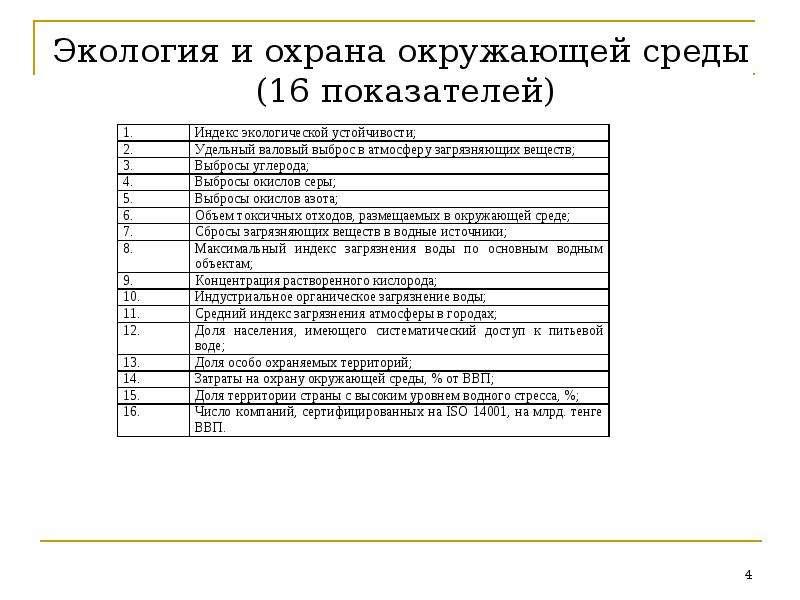 Экология и охрана окружающей среды (16 показателей)