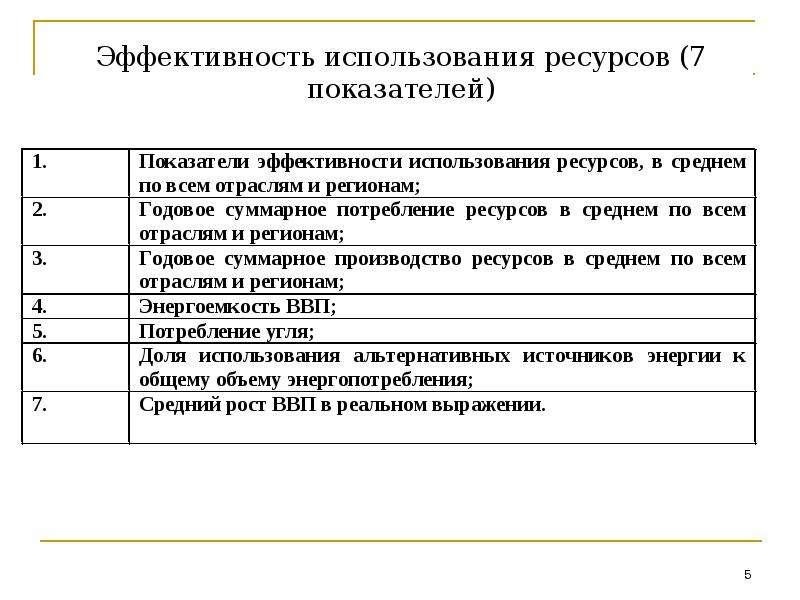 Эффективность использования ресурсов (7 показателей)