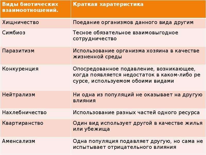 Таблица типы отношения между организмами