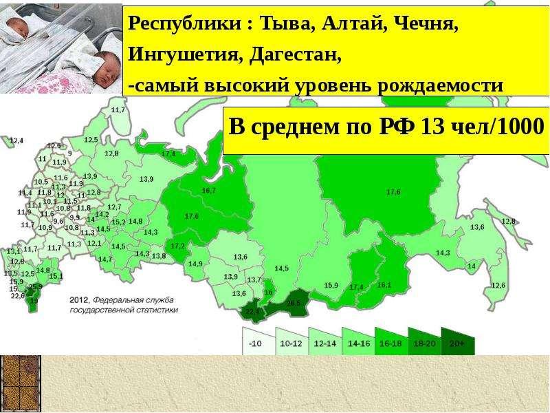 Воспроизводство населения в России, слайд 6