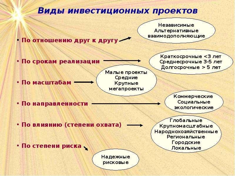 Инвестиционный проект, виды инвестиционный проект по производству п