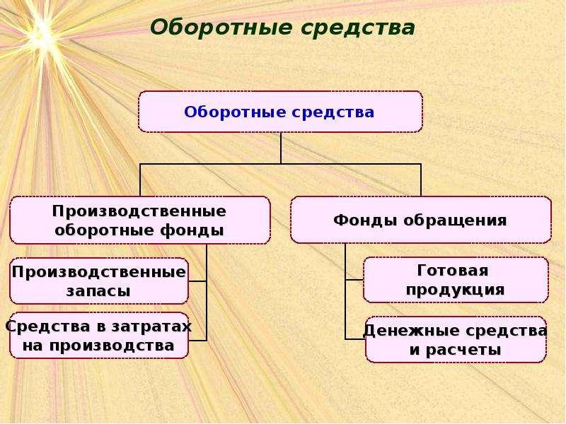 Оборотные фонды в схемах