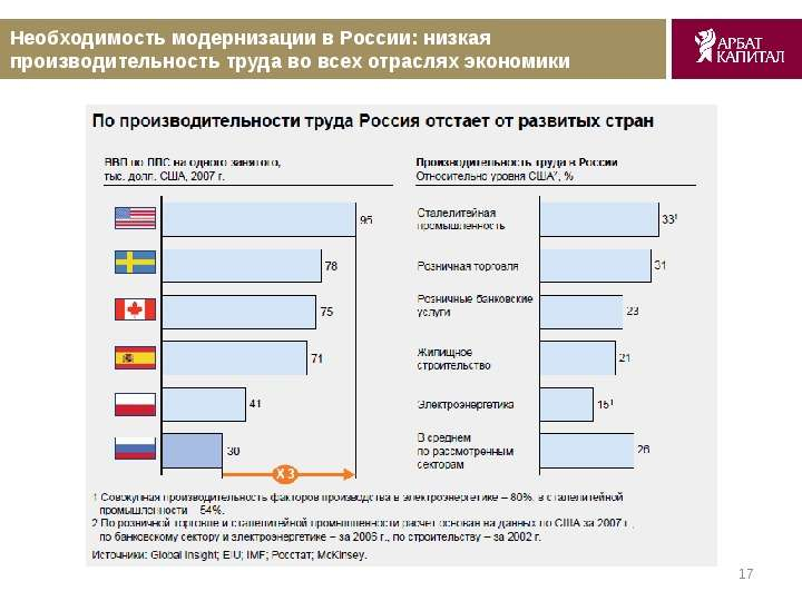 проблемы производительности труда в россии слово, наука биология