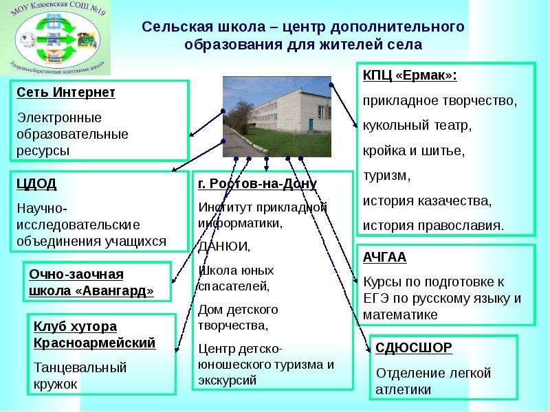 Сельская школа – центр дополнительного образования для жителей села
