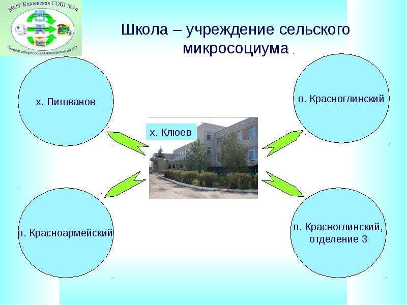 Школа – учреждение сельского микросоциума