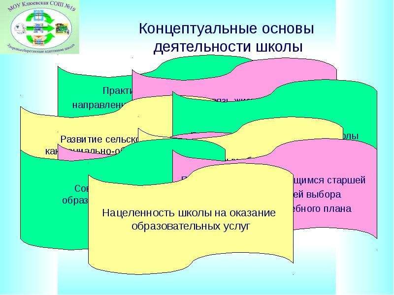 Концептуальные основы деятельности школы