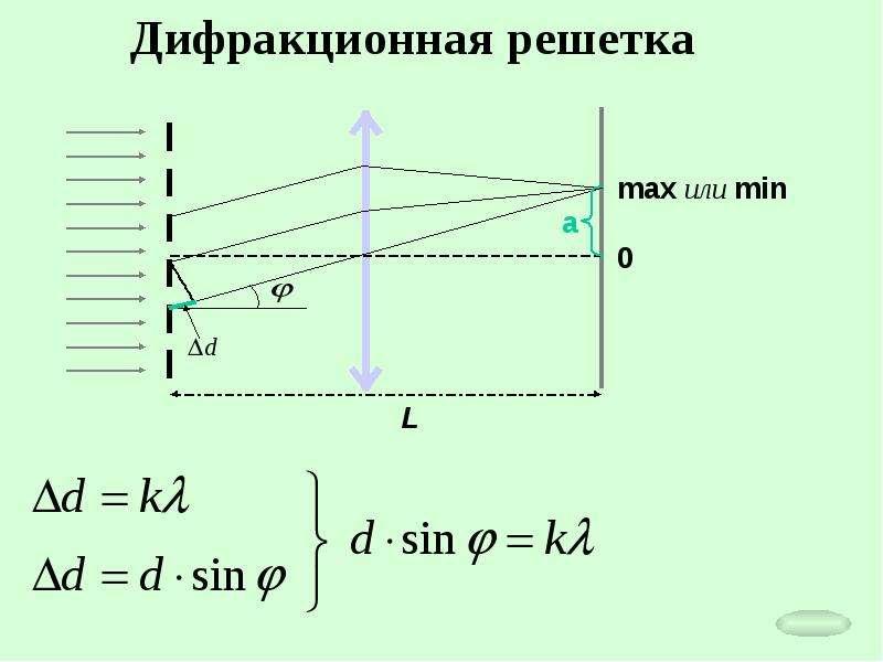 Период дифракционной решетки картинка