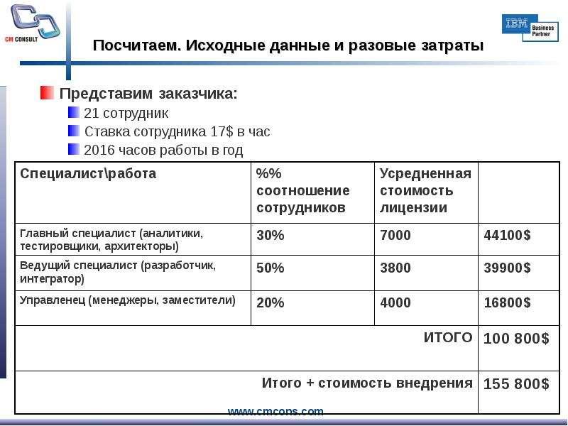Посчитаем. Исходные данные и разовые затраты Представим заказчика: 21 сотрудник Ставка сотрудника 17