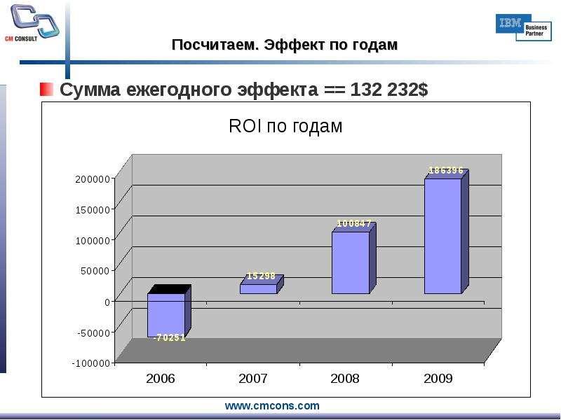 Посчитаем. Эффект по годам Сумма ежегодного эффекта == 132 232$