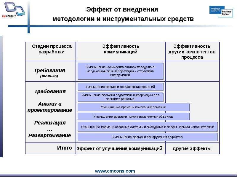 Эффект от внедрения методологии и инструментальных средств