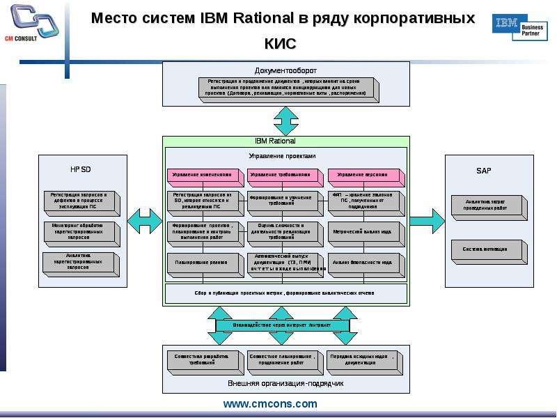 Место систем IBM Rational в ряду корпоративных КИС