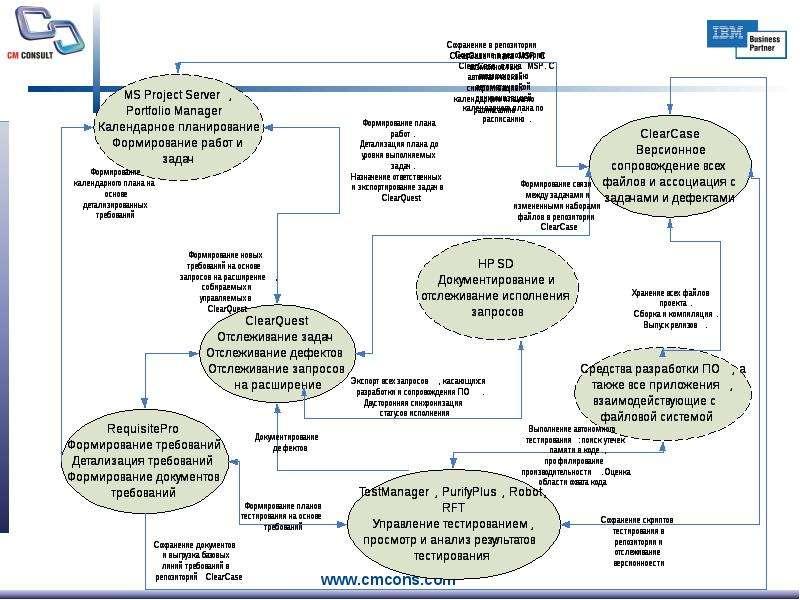 Оценка эффективности от внедрения и использования методологии и инструментальных средств IBM Rational. Практика внедрения и взаимод, рис. 26