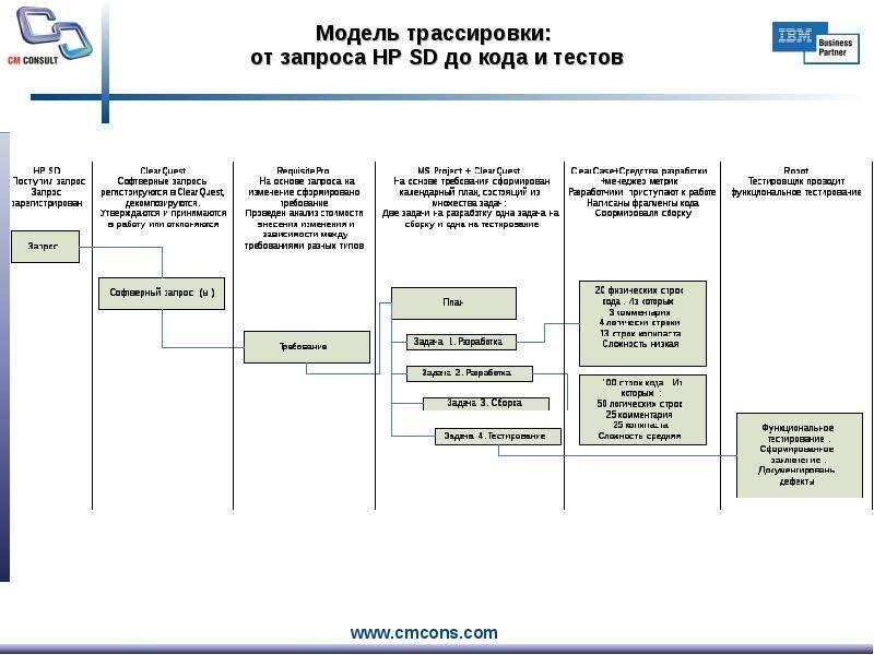 Оценка эффективности от внедрения и использования методологии и инструментальных средств IBM Rational. Практика внедрения и взаимод, рис. 27