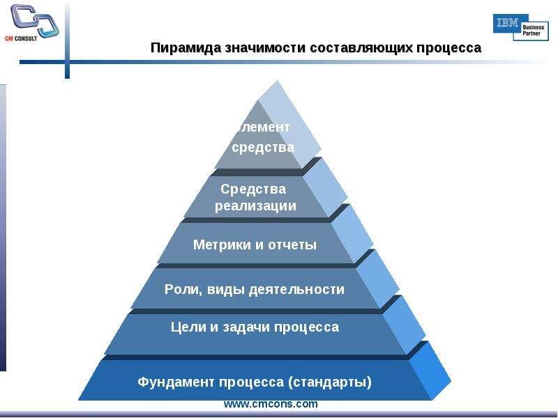 Пирамида значимости составляющих процесса