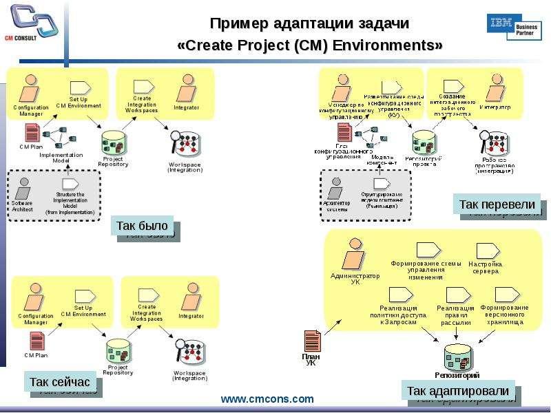 Пример адаптации задачи «Create Project (CM) Environments»